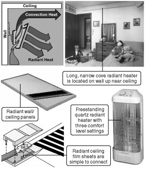 778 electric radiant ceiling wall heating kits are for Radiant heat wall units